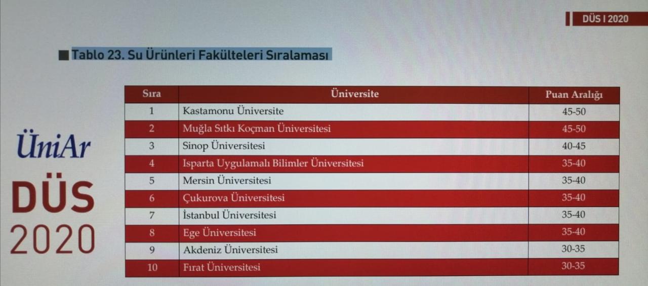 Devlet üniversiteleri ve fakülteleri sıralamasında (DÜS) Muğla Sıtkı Koçman Üniversitesi Su Ürünleri Fakültesi ile 2. Sırada